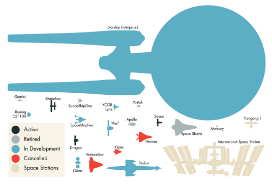 Spaceships infographic